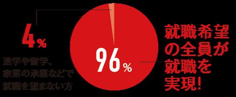 就職希望者の割合95%のグラフ